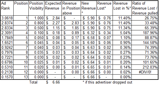 revenue-lost-revenue-pulled