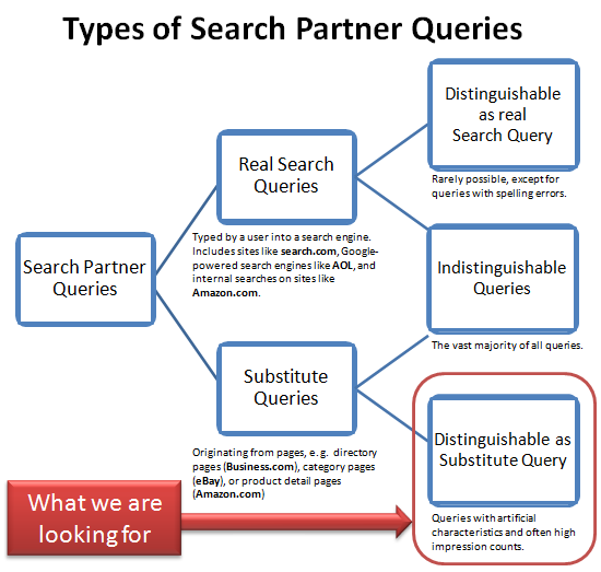 Types of AdWords Search Partner Queries