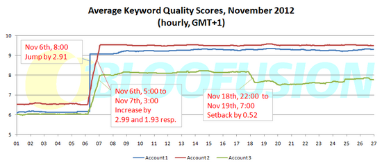Average Keyword Quality Scores, November 2012