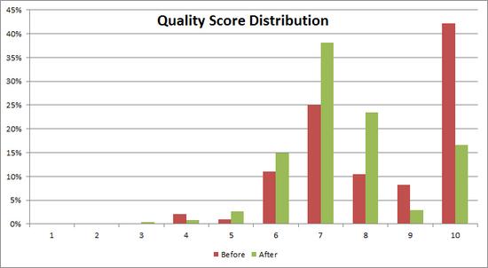 qs-distribution