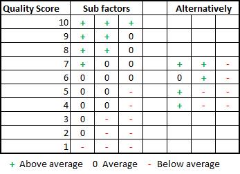 qs-sub-factors